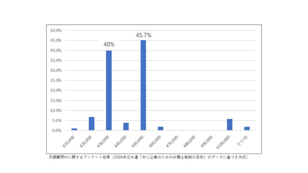月額顧問料に関するアンケート調査